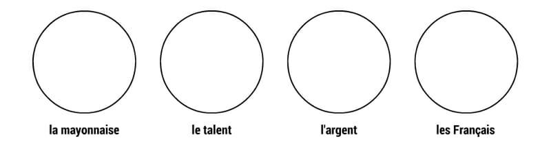 Circles representing la mayonnaise, le talent, l'argent, and les Français