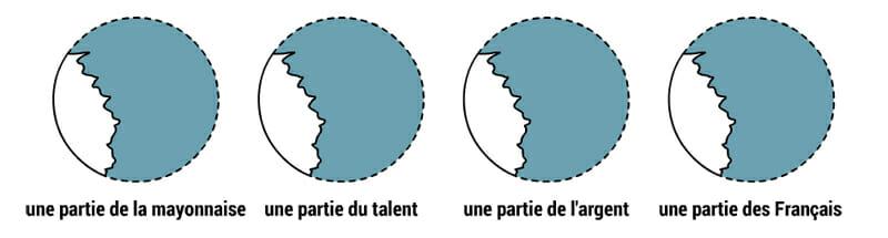 Circles representing a part of la mayonnaise, le talent, l'argent, les Français
